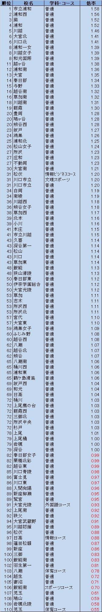倍率 埼玉 県立 最新 高校 2020 【2月16日更新!】令和3年度埼玉県公立高校入試倍率速報!