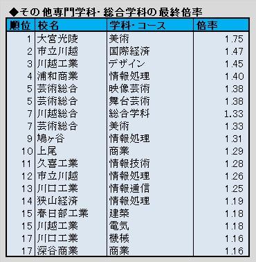 公立 高校 倍率 2021 県 埼玉