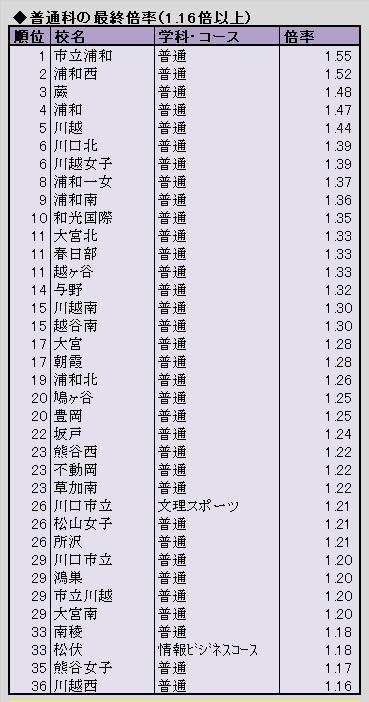 高校 倍率 埼玉 最新 公立 県